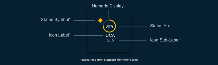 percentage monitoring graphic cms